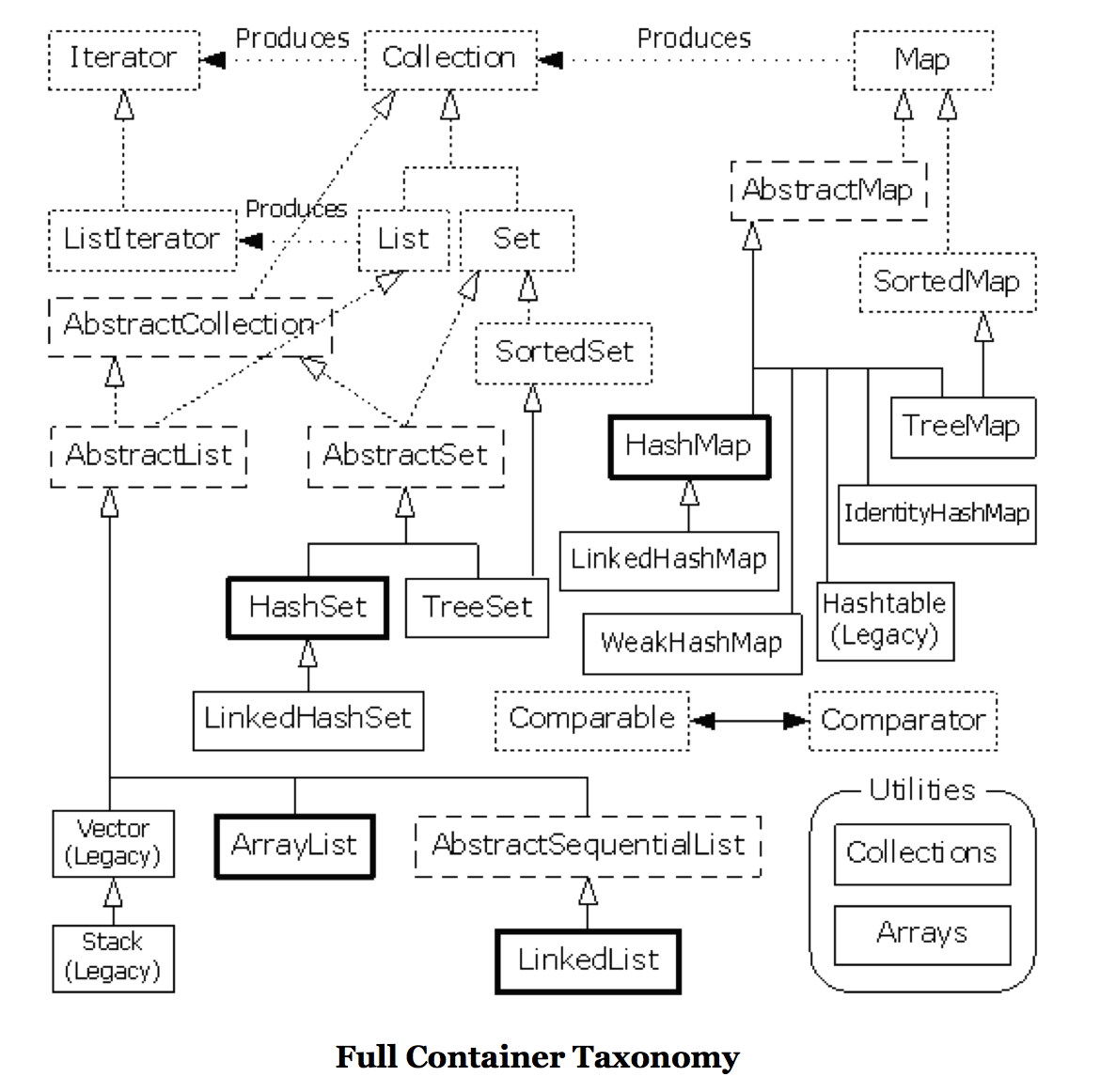Full Container Taxonomy
