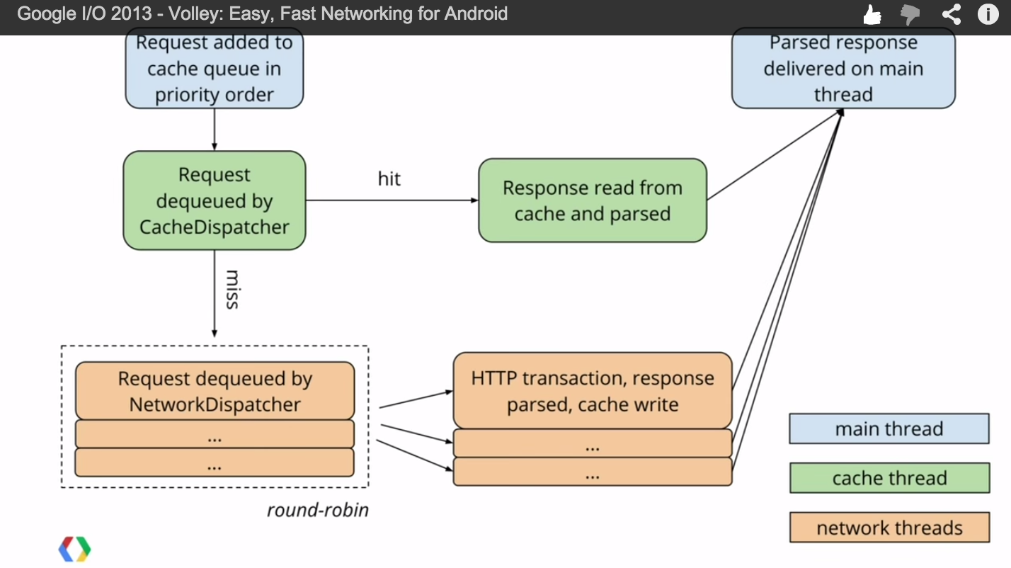 【Android】Volley网络框架的学习及源码分析